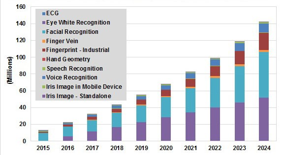 Biometric-Access-control-growth-chart