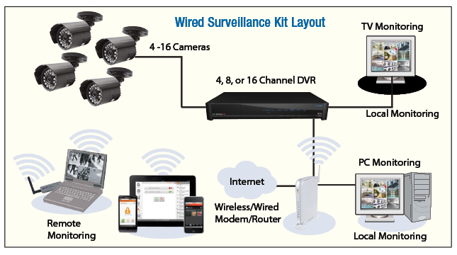 cctv security cameras wiring cctv wiring diagrams car wireless security camera wiring diagram nilza net